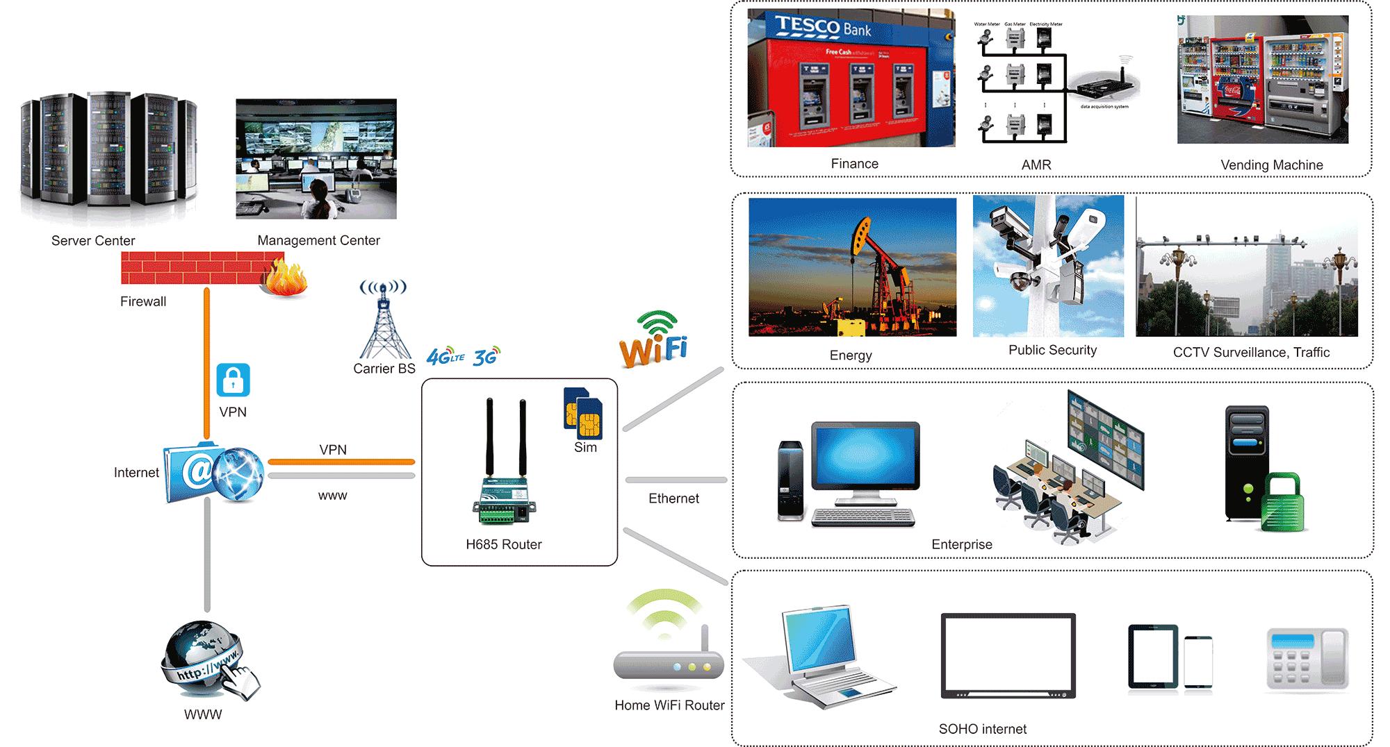 H685 4g Router With Ethernet External Antenna Lan Diagram Topology