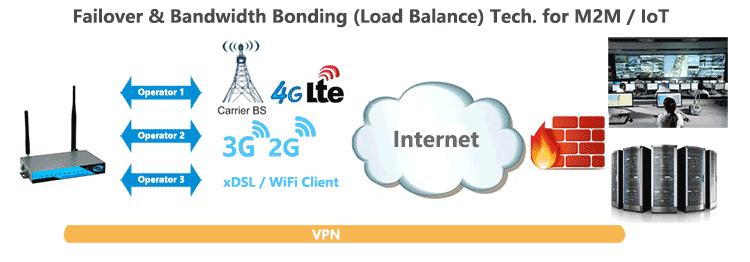 H820 4g lte router Failover Load-Balance Bonding
