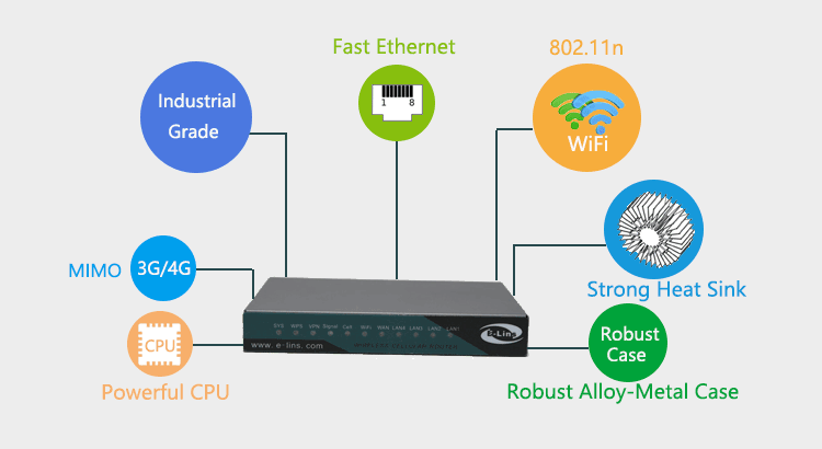 H820 4g lte 3g router