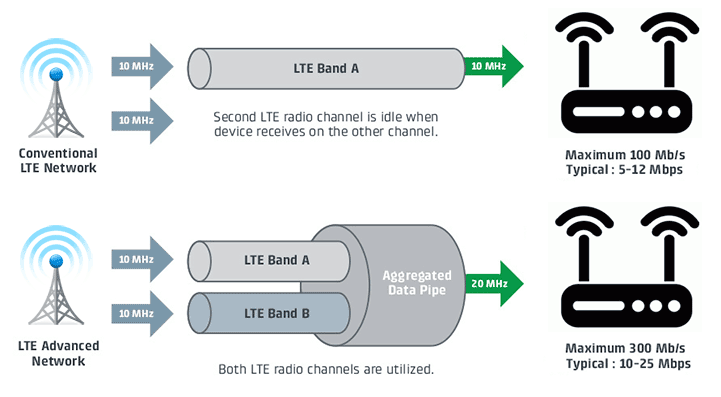 LTE Advanced CAT6