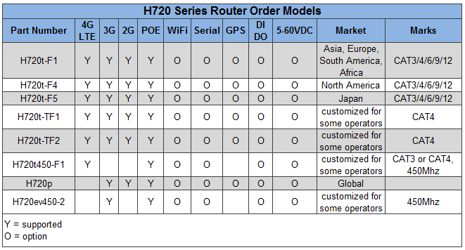 H720 4G VPN Router | Industrial 4G GSM Router