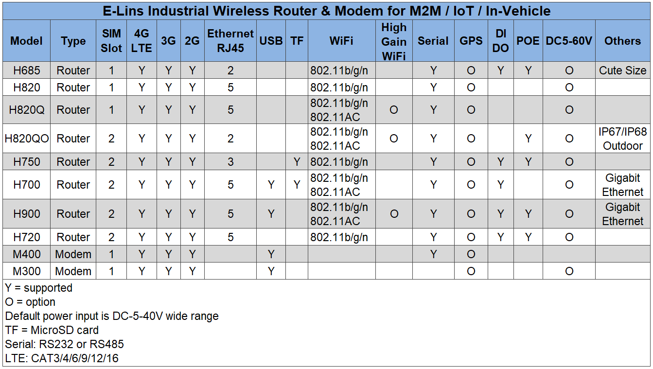 H685 4G Router With Ethernet | 4G Router External Antenna