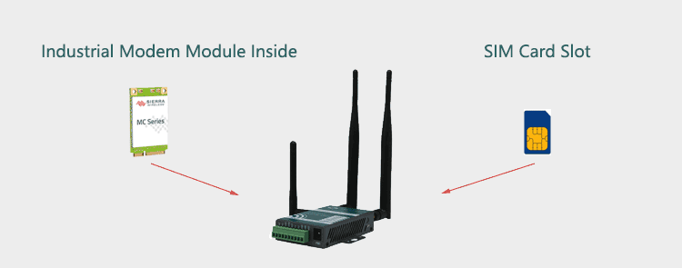 H685 4g router with Modem Module and SIM Slot