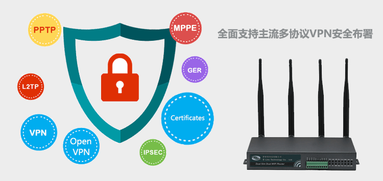 VPN for H700 4g router with Dual Band WiFi