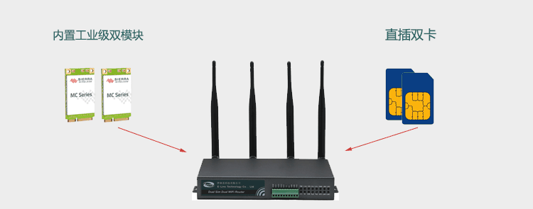 H700 4g router with Dual Modem