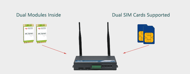 H720 3g router with Dual Modem
