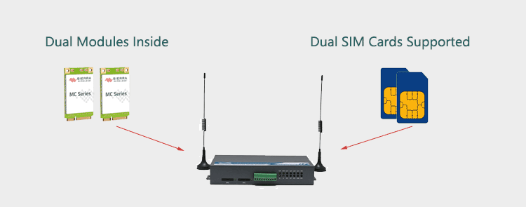 H720 4g router with Dual Modem