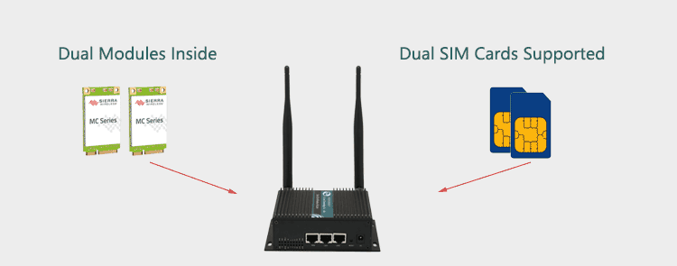 H750 3g router with Dual Modem