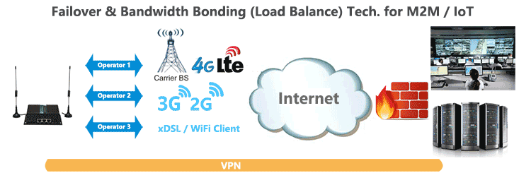 H750 Failover Load-Balance Bonding