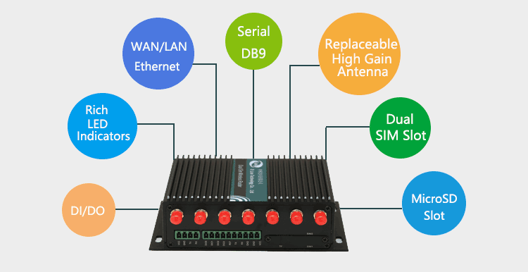 interface of H750 3G/4G Router