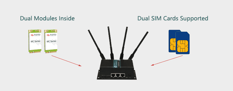 H750 4g router with Dual Modem