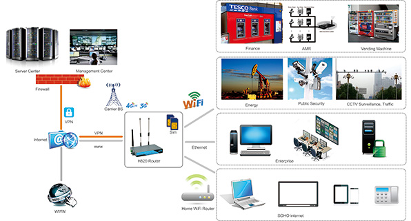 H820 4G LTE Router | 3G Router Solution