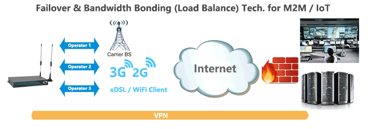 H820 3g router Failover Load-Balance Bonding