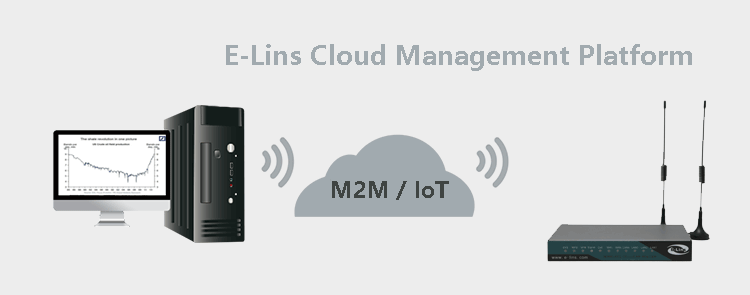 Cloud Management Platform for H820 3G Router