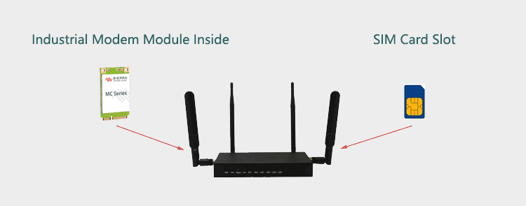 H820Q 4g router with Modem Module and SIM Slot