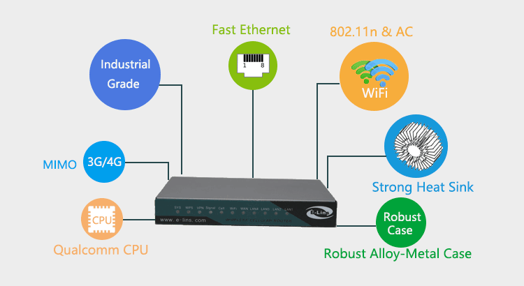 H820Q 3g 4g lte router with 802.11AC Wave2