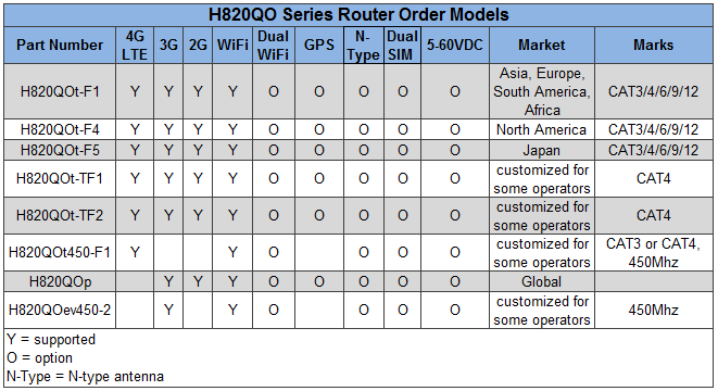 H820QO Order Part Number