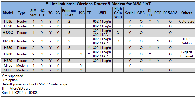 the Ports of E-Lins Router and Modem