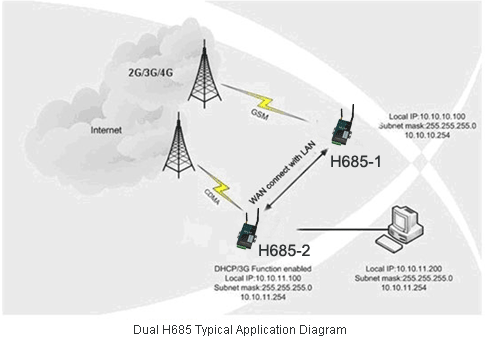 H685 Router Solution
