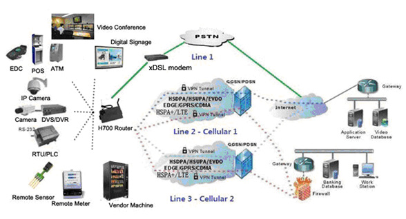 H700 3G Router Solution